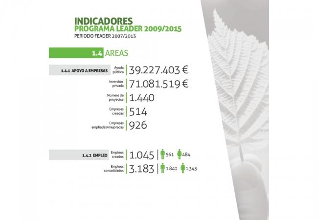 Balance de resultados del Programa LEADER 2009-2015